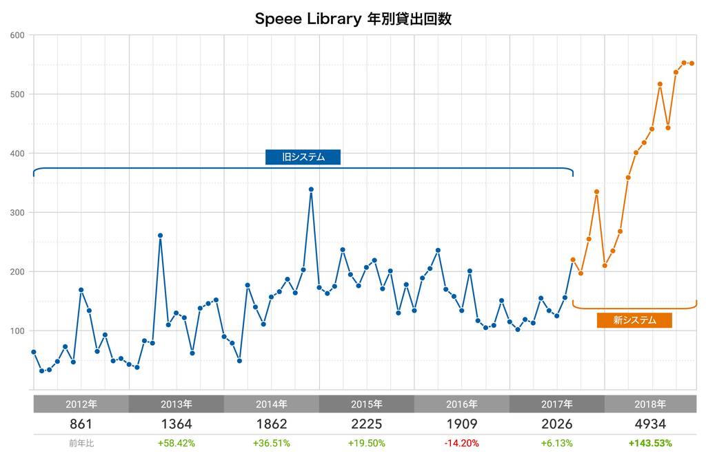 Library貸出推移